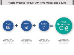 People Process Product With Time Money And Saving