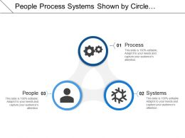 People Process Systems Shown By Circle Image With Gears And Human