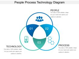 people_process_technology_diagram_ppt_example_2017_Slide01