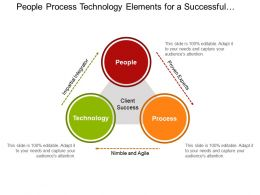 People Process Technology Elements For A Successful Organizational Transformation Ppt Design