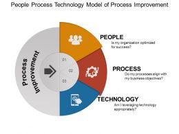 People Process Technology Model Of Process Improvement Ppt Slide Design
