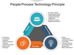People Process Technology Principle Ppt Slide