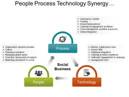 People Process Technology Synergy Key To Business Excellence Ppt Slide