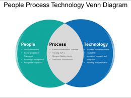 People Process Technology Venn Diagram Ppt Slide Show