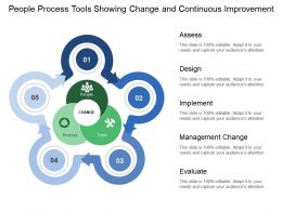 People Process Tools Showing Change And Continuous Improvement