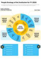 People Strategy Of The Institution For FY 2020 Presentation Report Infographic PPT PDF Document