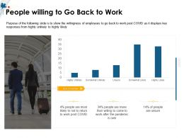 People Willing To Go Back To Work Unsure Over Ppt Powerpoint Presentation Icon Slides