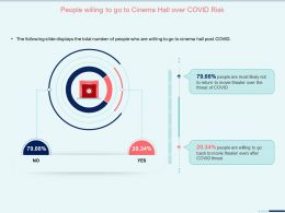 People Willing To Go To Cinema Hall Over Covid Risk Cinema Hall Ppt Microsoft