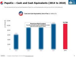 Pepsico Cash And Cash Equivalents 2014-2018