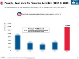 Pepsico Cash Used For Financing Activities 2014-2018