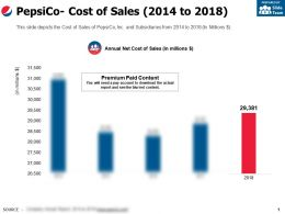 Pepsico Cost Of Sales 2014-2018
