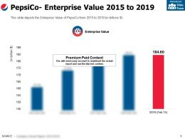 Pepsico Enterprise Value 2015-2019