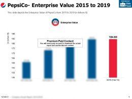 Pepsico Enterprise Value 2015-2019