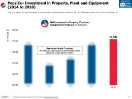 Pepsico Investment In Property Plant And Equipment 2014-2018