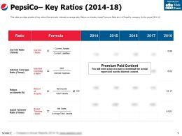 Pepsico Key Ratios 2014-18