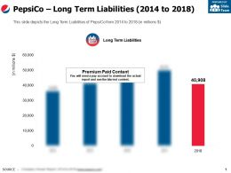 Pepsico Long Term Liabilities 2014-2018
