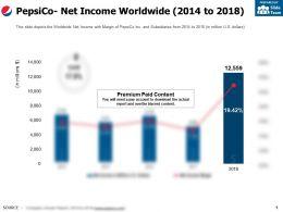 Pepsico Net Income Worldwide 2014-2018