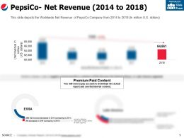 Pepsico Net Revenue 2014-2018