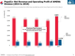 Pepsico Net Revenue And Operating Profit Of Amena Division 2014-2018