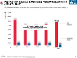 Pepsico Net Revenue And Operating Profit Of Essa Division 2014-2018