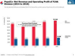 Pepsico Net Revenue And Operating Profit Of Flna Division 2014-2018