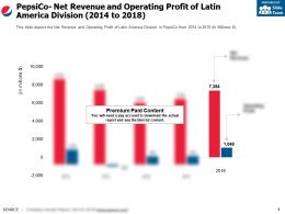 Pepsico Net Revenue And Operating Profit Of Latin America Division 2014-2018