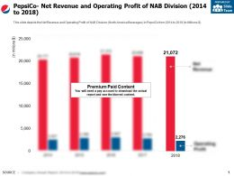 Pepsico Net Revenue And Operating Profit Of Nab Division 2014-2018