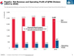 Pepsico Net Revenue And Operating Profit Of Qfna Division 2014-2018