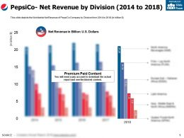 Pepsico Net Revenue By Division 2014-2018