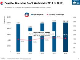 Pepsico Operating Profit Worldwide 2014-2018