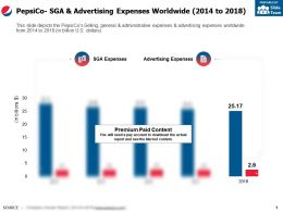 Pepsico Sga And Advertising Expenses Worldwide 2014-2018