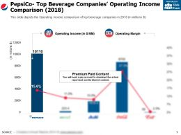 Pepsico Top Beverage Companies Operating Income Comparison 2018