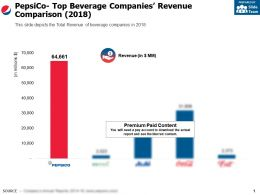 Pepsico Top Beverage Companies Revenue Comparison 2018