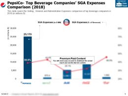 Pepsico Top Beverage Companies SGA Expenses Comparison 2018