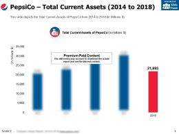 Pepsico Total Current Assets 2014-2018