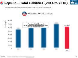 Pepsico Total Liabilities 2014-2018