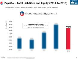 Pepsico Total Liabilities And Equity 2014-2018