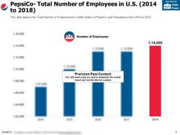 Pepsico Total Number Of Employees In Us 2014-2018