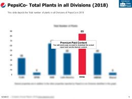 Pepsico Total Plants In All Divisions 2018