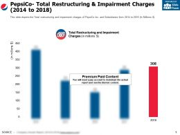 Pepsico Total Restructuring And Impairment Charges 2014-2018