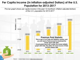 Per Capita Income In Inflation Adjusted Dollars Of The Us Population For 2013-2017