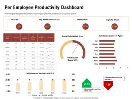 Per Employee Productivity Dashboard Abandon Rate Ppt Powerpoint Presentation Styles Format
