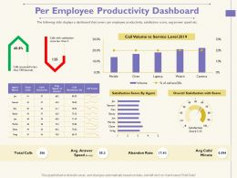 Per Employee Productivity Dashboard Call Watch Ppt Powerpoint Presentation Styles Maker