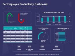 Per Employee Productivity Dashboard Score Less Ppt Powerpoint Presentation Ideas