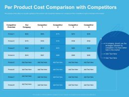 Per Product Cost Comparison With Competitors Overview Ppt Presentation Topics
