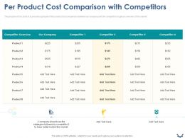 Per Product Cost Comparison With Competitors Ppt Powerpoint Presentation Ideas Graphics