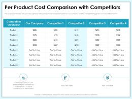 Per Product Cost Comparison With Competitors Text Ppt Powerpoint Presentation Portfolio Master Slide