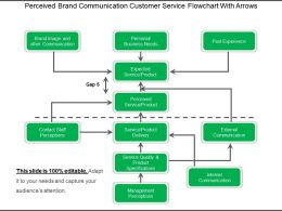 Perceived Brand Communication Customer Service Flowchart With Arrows