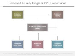 Perceived Quality Diagram Ppt Presentation