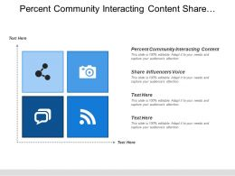 Percent Community Interacting Content Share Influencers Voice